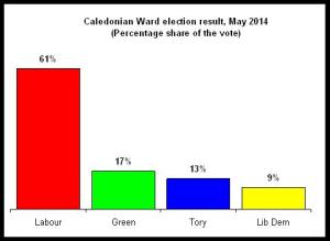 share of the vote Cally May 2014
