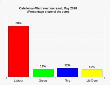 cally ward share of the vote 2018